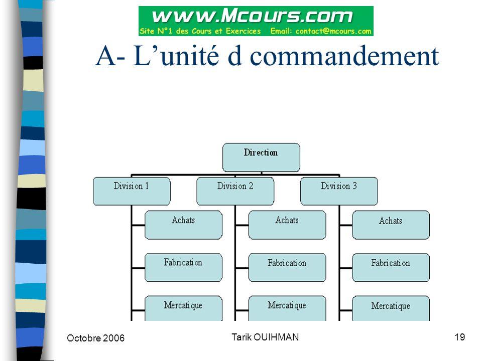 Octobre 2006 19Tarik OUIHMAN A- L'unité d commandement