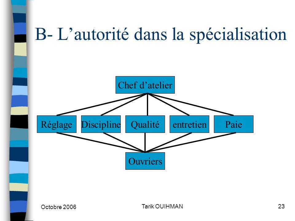 Octobre 2006 23Tarik OUIHMAN B- L'autorité dans la spécialisation Ouvriers RéglageDisciplineQualitéentretienPaie Chef d'atelier