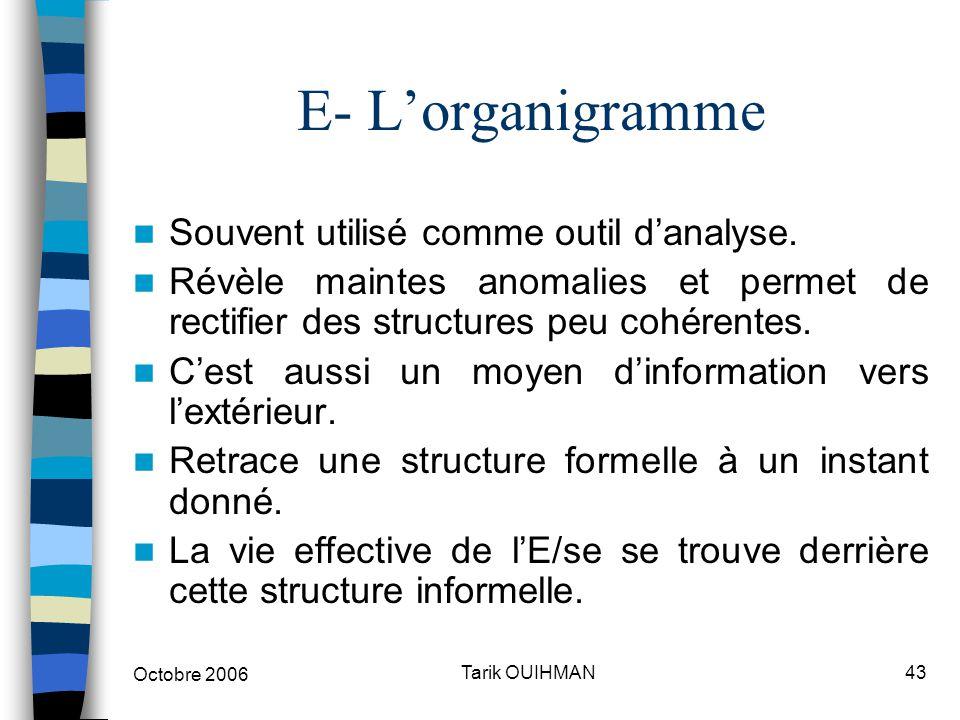 Octobre 2006 43Tarik OUIHMAN E- L'organigramme Souvent utilisé comme outil d'analyse. Révèle maintes anomalies et permet de rectifier des structures p
