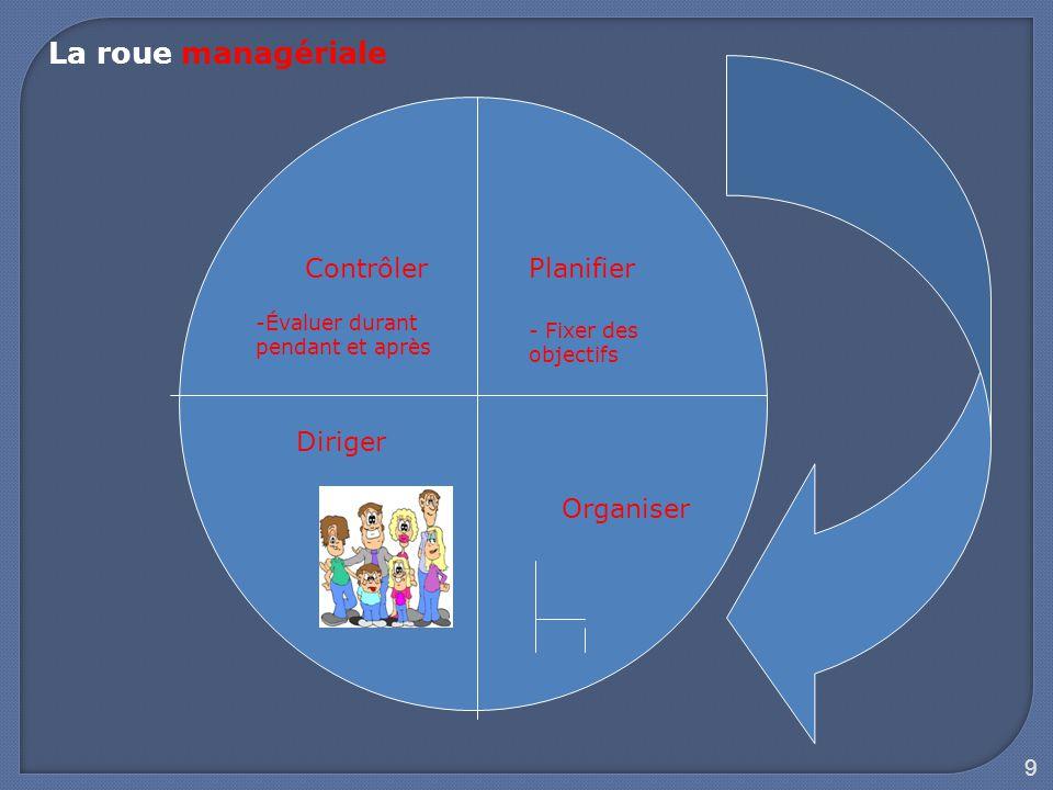 9 Planifier Organiser Diriger Contrôler La roue managériale - Fixer des objectifs -Évaluer durant pendant et après