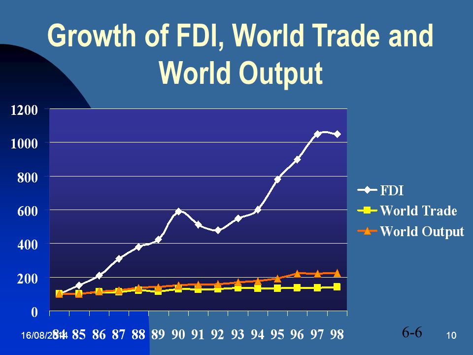 16/08/201410 Growth of FDI, World Trade and World Output 6-6