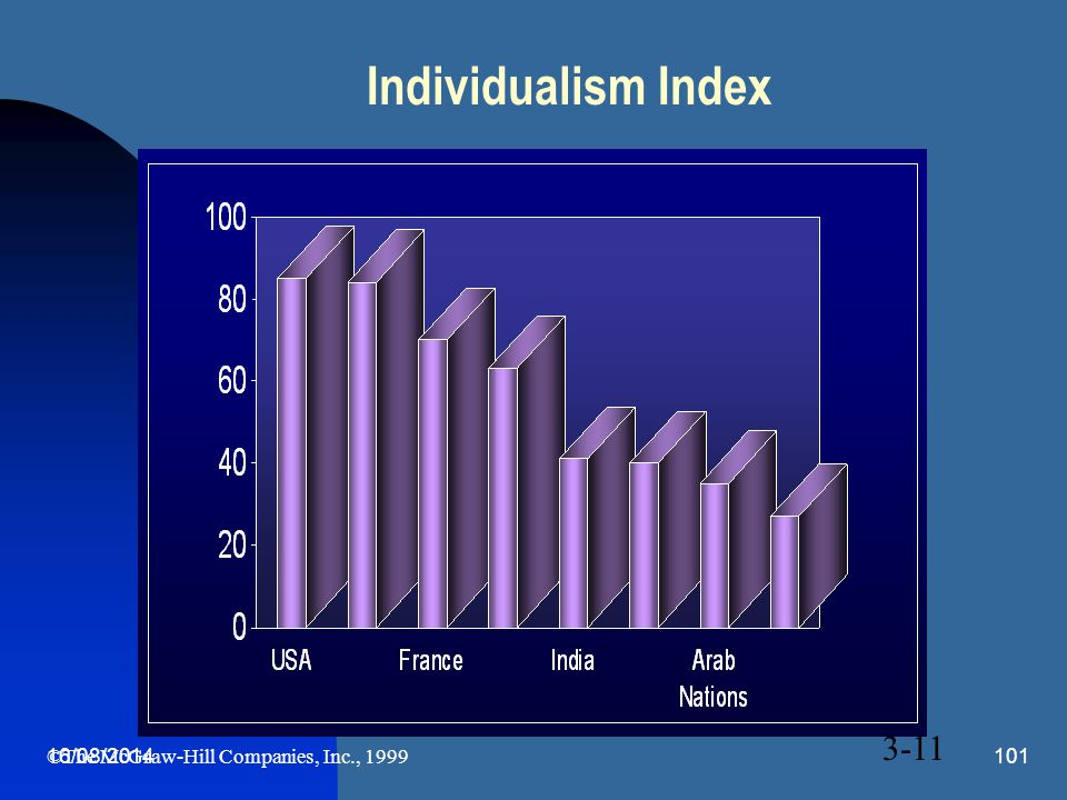 16/08/2014101 Individualism Index 3-11 ©The McGraw-Hill Companies, Inc., 1999