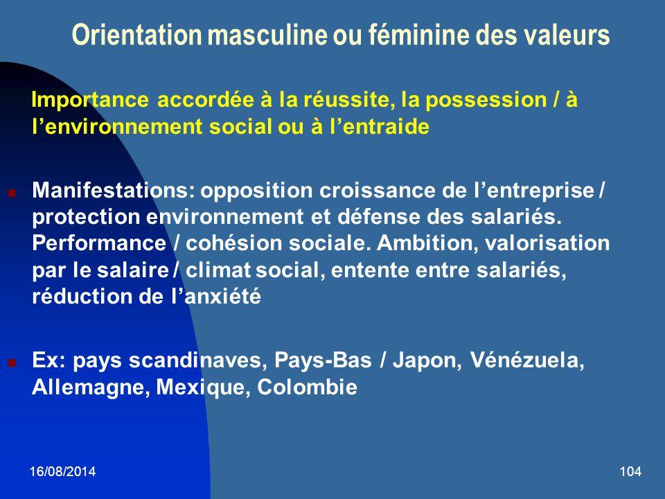 16/08/2014104 Orientation masculine ou féminine des valeurs Importance accordée à la réussite, la possession / à l'environnement social ou à l'entraid