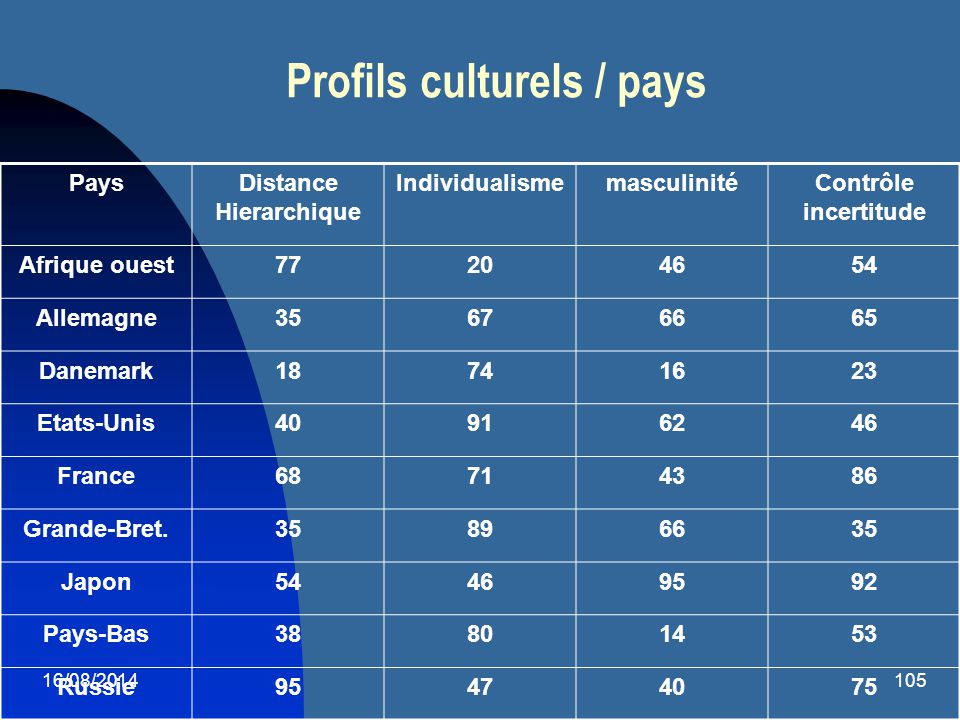 16/08/2014105 Profils culturels / pays PaysDistance Hierarchique IndividualismemasculinitéContrôle incertitude Afrique ouest77204654 Allemagne35676665
