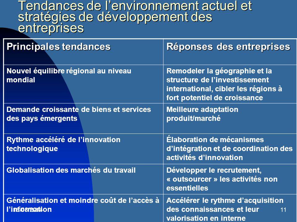 16/08/201411 Tendances de l'environnement actuel et stratégies de développement des entreprises Principales tendances Réponses des entreprises Nouvel
