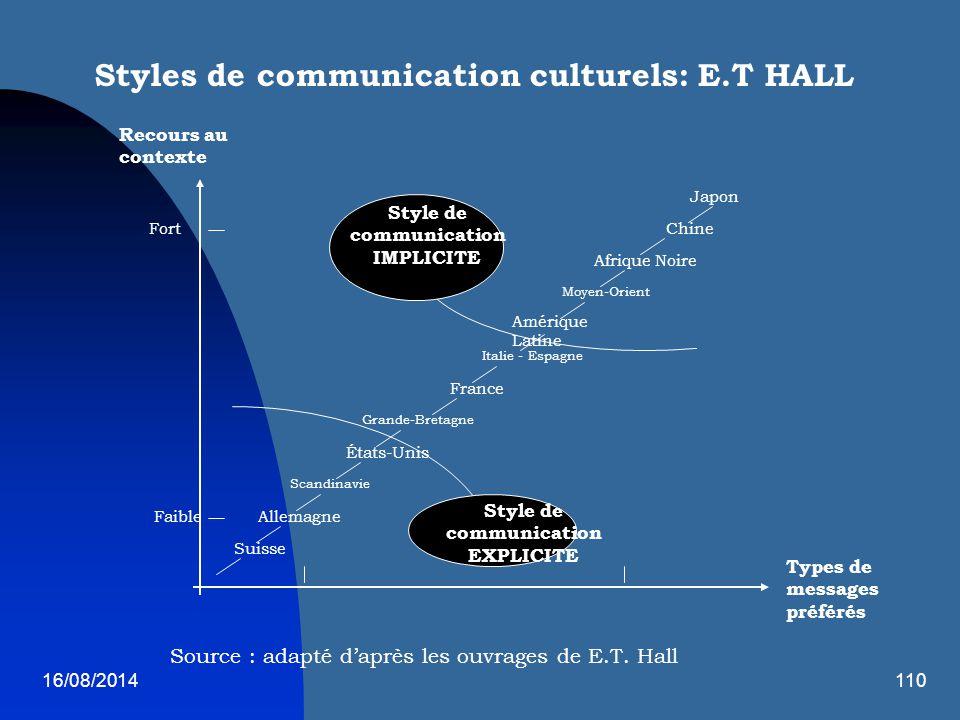 16/08/2014110 Styles de communication culturels: E.T HALL Suisse Allemagne Scandinavie États-Unis Grande-Bretagne France Italie - Espagne Amérique Lat