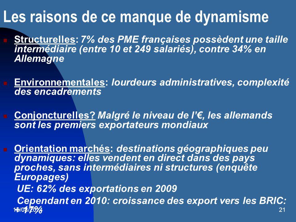16/08/201421 Les raisons de ce manque de dynamisme Structurelles: 7% des PME françaises possèdent une taille intermédiaire (entre 10 et 249 salariés),