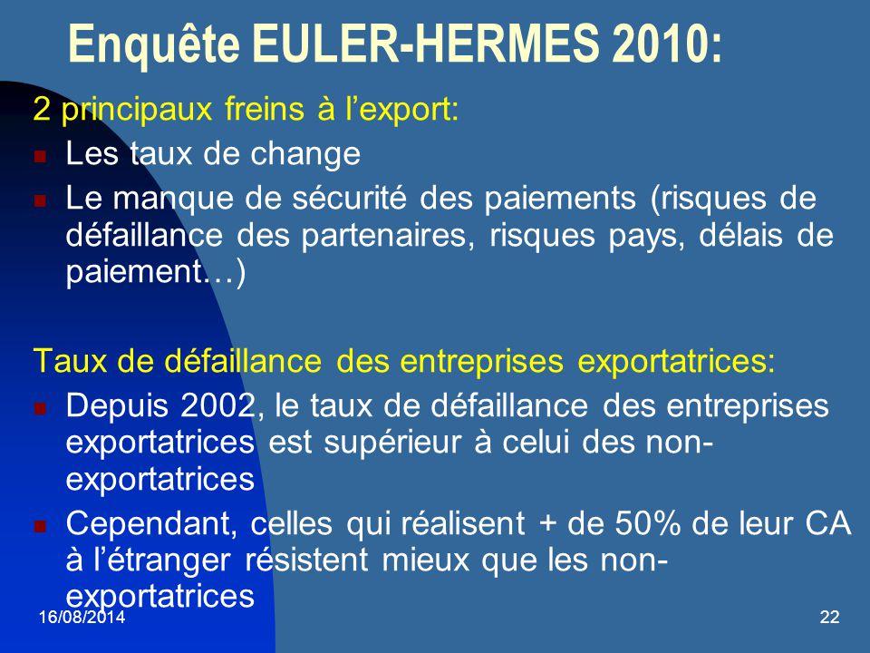 16/08/201422 Enquête EULER-HERMES 2010: 2 principaux freins à l'export: Les taux de change Le manque de sécurité des paiements (risques de défaillance