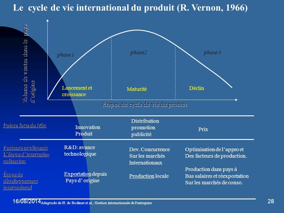 16/08/201428 Volume de ventes dans le pays d'origine Etapes du cycle de vie du produit Lancement et croissance phase 1 phase2phase 3 Maturité Déclin P