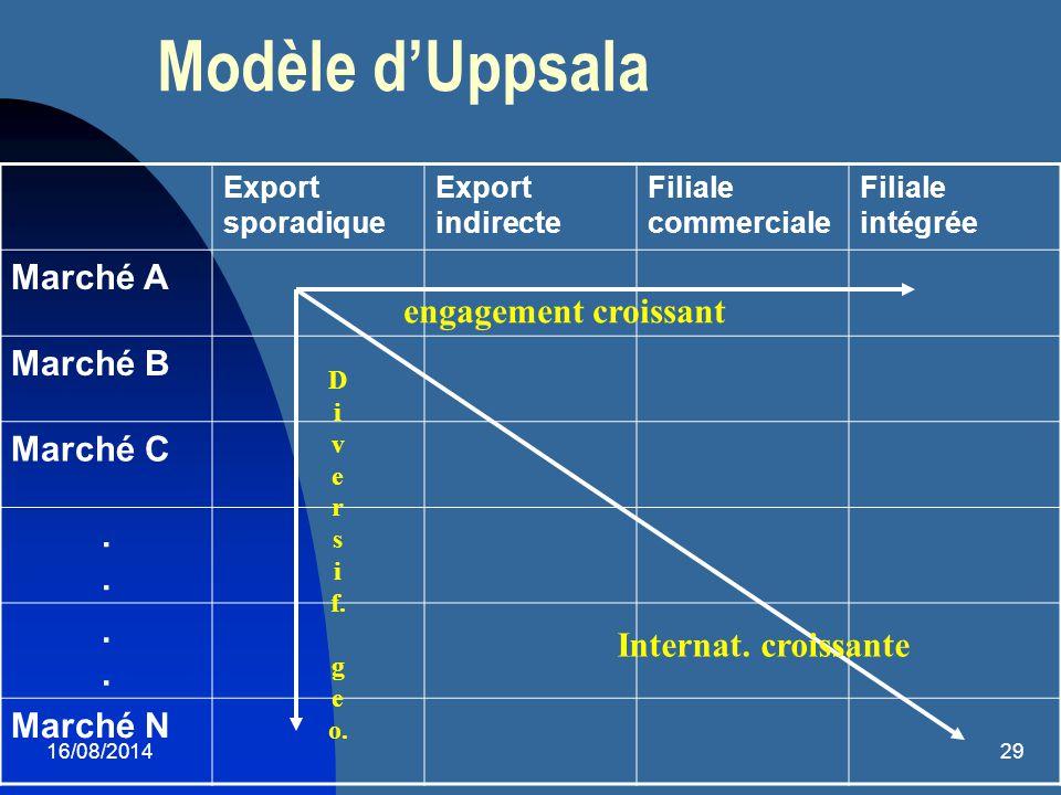 16/08/201429 Modèle d'Uppsala Export sporadique Export indirecte Filiale commerciale Filiale intégrée Marché A Marché B Marché C.. Marché N engagement