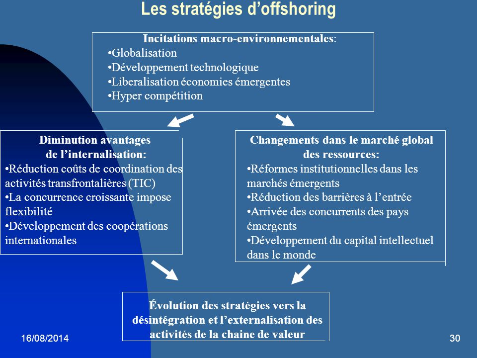 16/08/201430 Les stratégies d'offshoring Incitations macro-environnementales: Globalisation Développement technologique Liberalisation économies émerg