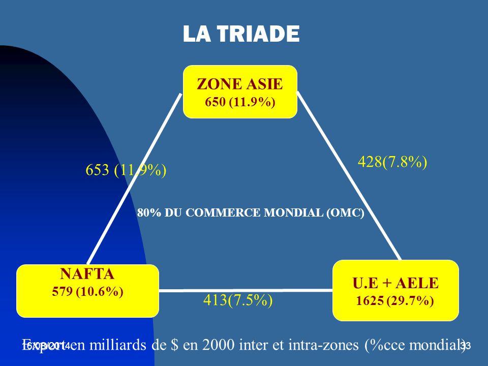 16/08/201433 LA TRIADE ZONE ASIE 650 (11.9%) NAFTA 579 (10.6%) U.E + AELE 1625 (29.7%) 80% DU COMMERCE MONDIAL (OMC) Export en milliards de $ en 2000