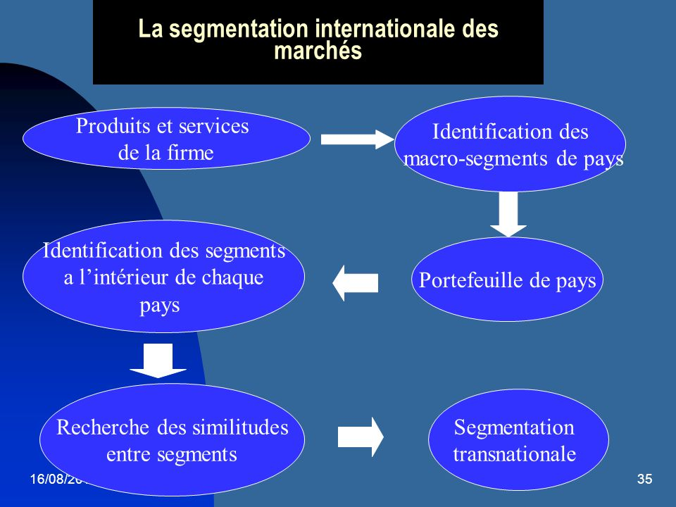 16/08/201436 1: macrosegmentation: les critères Accessibilité : http://ec.europa.eu/taxation_customs/dds/cgi-bin/tarchap?Lang=FR (code Taric) http://ec.europa.eu/taxation_customs/dds/cgi-bin/tarchap?Lang=FR http://mkaccdb.eu.int/mkaccdb2/indexPubli.htm (market access database) http://mkaccdb.eu.int/mkaccdb2/indexPubli.htm Potentialité http://www.interex.fr/fr http://www.missioneco.org/me/ http://www.base- export.com/servlet/moci.servlet.consult.accueil.ServletConsultAccueil?tache =ConsultIndex (base export du MOCI) http://www.base- export.com/servlet/moci.servlet.consult.accueil.ServletConsultAccueil?tache =ConsultIndex Sécurité : http://www.cofacerating.fr/portail/chaineeco_international/risquepays_accuei l.asp?metier=ALL&geo=ALL&idnav=965b368908aa7e68191ccc06a6704000&J =02/11/2004&H=09:34:35&tp=1 (site Coface) http://www.cofacerating.fr/portail/chaineeco_international/risquepays_accuei l.asp?metier=ALL&geo=ALL&idnav=965b368908aa7e68191ccc06a6704000&J =02/11/2004&H=09:34:35&tp=1 http://www.ondd.be/webondd/Website.nsf/HomePageFr(Visitor)?OpenForm (site Ducroire)