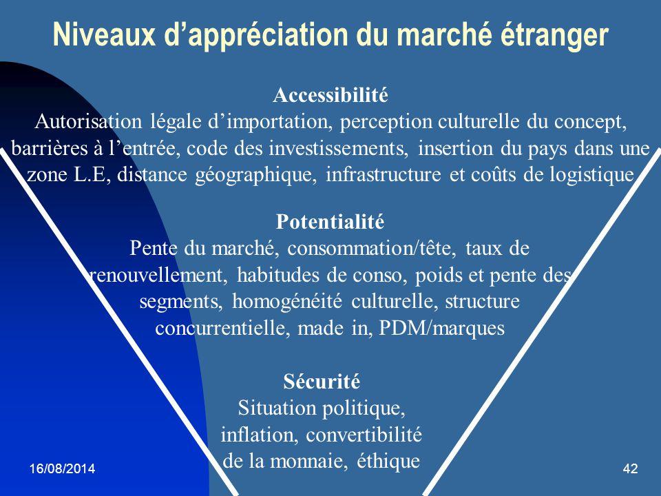 16/08/201442 Niveaux d'appréciation du marché étranger Accessibilité Autorisation légale d'importation, perception culturelle du concept, barrières à
