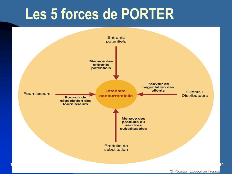 16/08/201444 Les 5 forces de PORTER