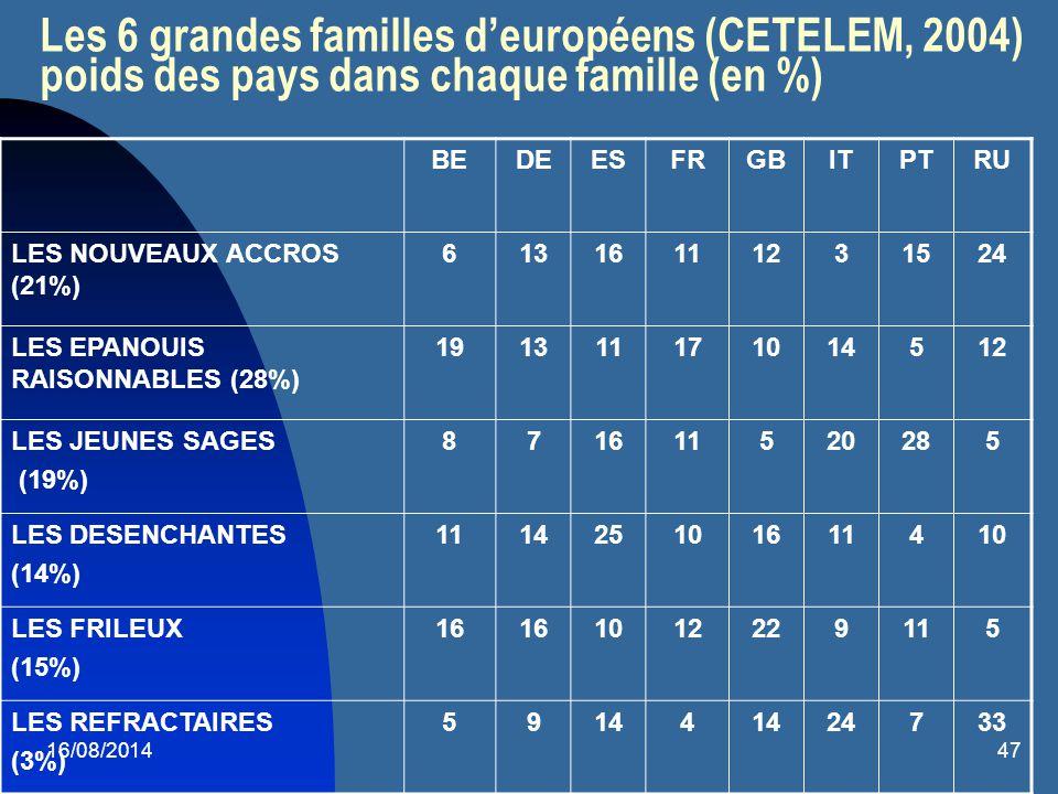 16/08/201447 Les 6 grandes familles d'européens (CETELEM, 2004) poids des pays dans chaque famille (en %) BEDEESFRGBITPTRU LES NOUVEAUX ACCROS (21%) 6