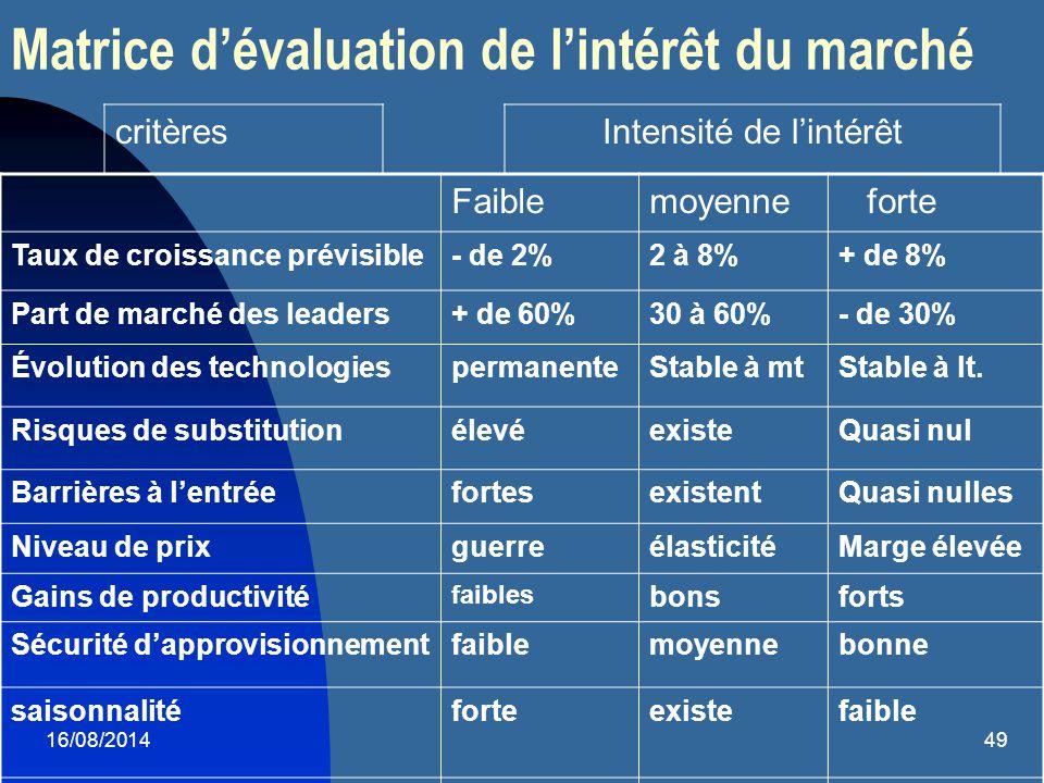 16/08/201450 Matrice d'évaluation de l'intérêt des marchés (S.