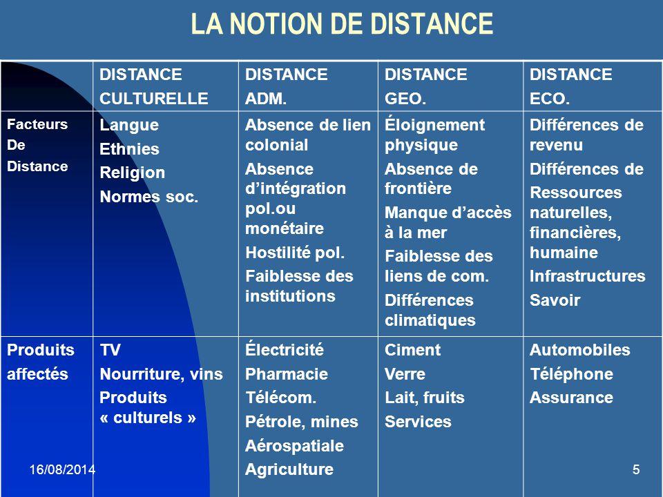 5 LA NOTION DE DISTANCE DISTANCE CULTURELLE DISTANCE ADM. DISTANCE GEO. DISTANCE ECO. Facteurs De Distance Langue Ethnies Religion Normes soc. Absence