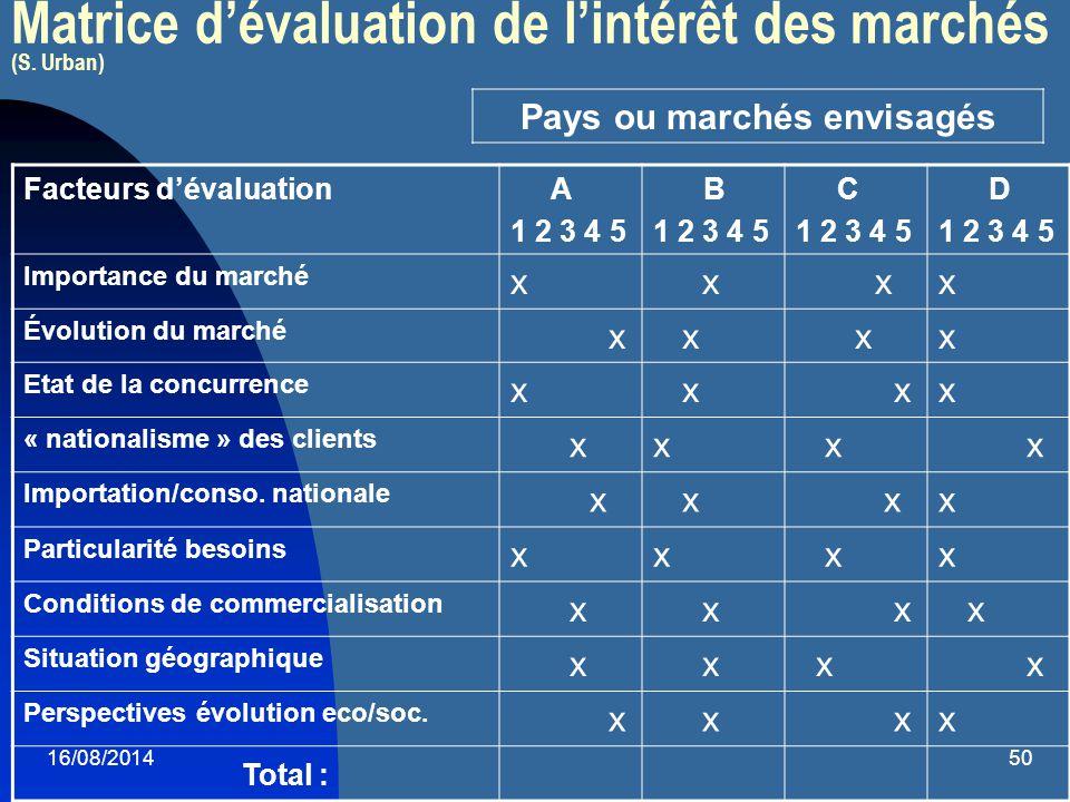 16/08/201450 Matrice d'évaluation de l'intérêt des marchés (S. Urban) Facteurs d'évaluation A 1 2 3 4 5 B 1 2 3 4 5 C 1 2 3 4 5 D 1 2 3 4 5 Importance