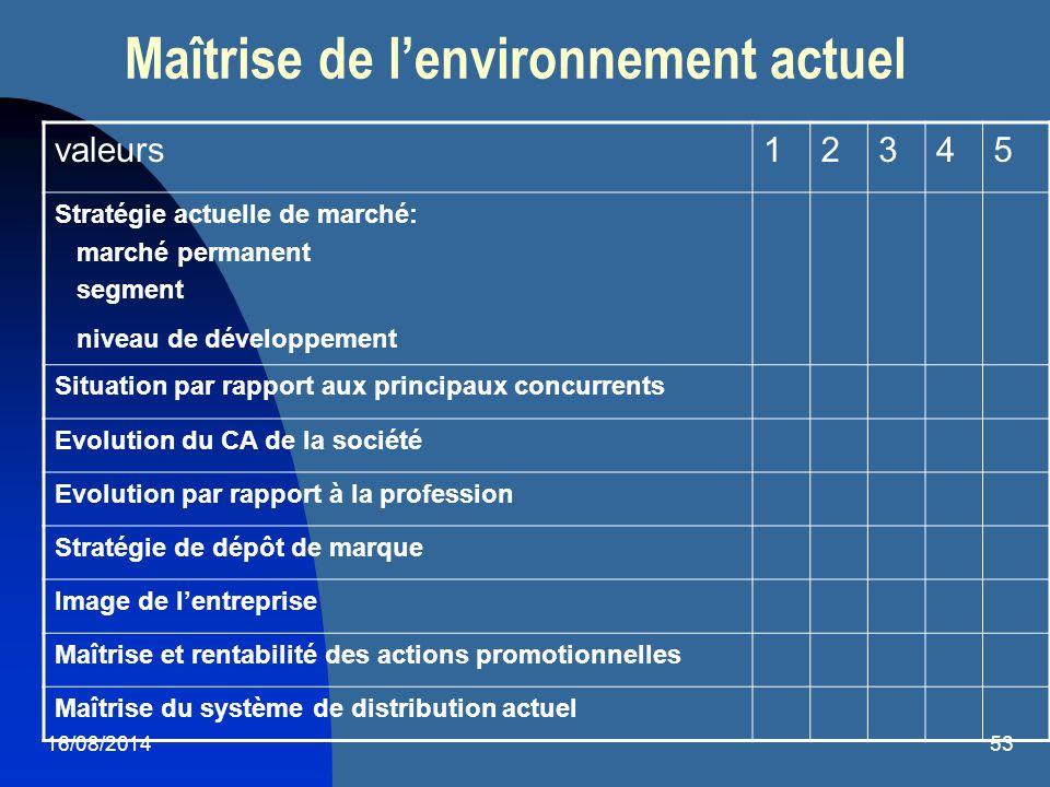 16/08/201453 Maîtrise de l'environnement actuel valeurs12345 Stratégie actuelle de marché: marché permanent segment niveau de développement Situation
