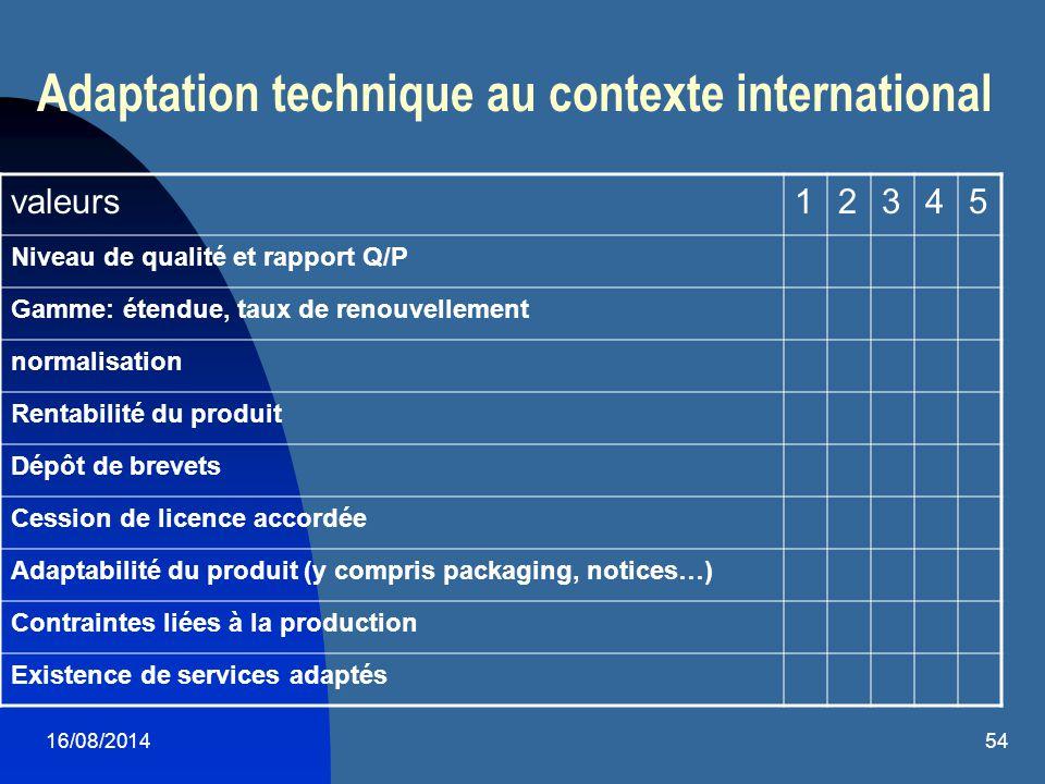 16/08/201454 Adaptation technique au contexte international valeurs12345 Niveau de qualité et rapport Q/P Gamme: étendue, taux de renouvellement norma