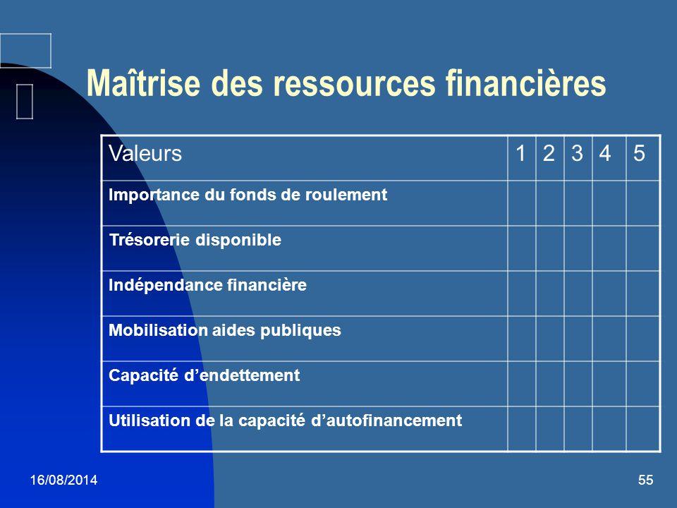 16/08/201455 Maîtrise des ressources financières Valeurs12345 Importance du fonds de roulement Trésorerie disponible Indépendance financière Mobilisat
