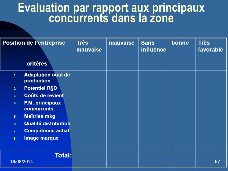 16/08/201457 Evaluation par rapport aux principaux concurrents dans la zone Position de l'entrepriseTrès mauvaise mauvaiseSans influence bonneTrès fav