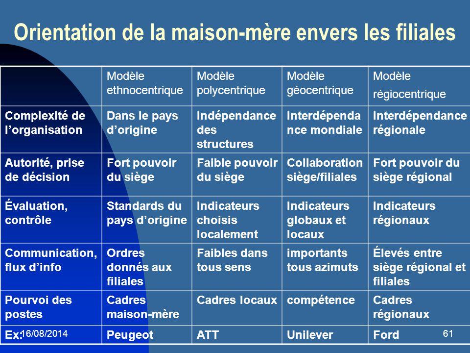 16/08/201461 Orientation de la maison-mère envers les filiales Modèle ethnocentrique Modèle polycentrique Modèle géocentrique Modèle régiocentrique Co