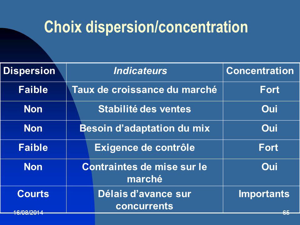 16/08/201465 Choix dispersion/concentration Dispersion IndicateursConcentration FaibleTaux de croissance du marché Fort NonStabilité des ventes Oui No