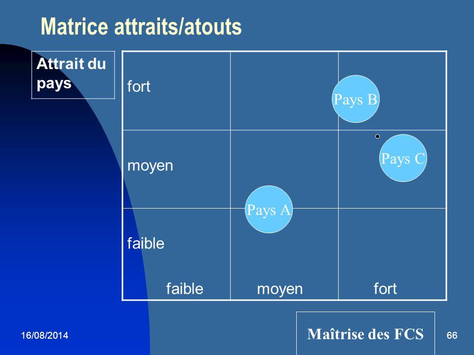 16/08/201466 Matrice attraits/atouts fort moyen faible moyen fort Attrait du pays Maîtrise des FCS Pays A Pays C Pays B