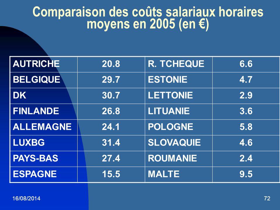 16/08/201472 Comparaison des coûts salariaux horaires moyens en 2005 (en €) AUTRICHE20.8R. TCHEQUE6.6 BELGIQUE29.7ESTONIE4.7 DK30.7LETTONIE2.9 FINLAND