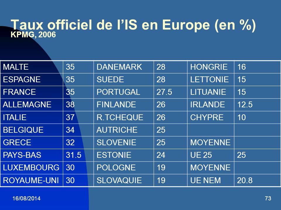 16/08/201473 Taux officiel de l'IS en Europe (en %) KPMG, 2006 MALTE35DANEMARK28HONGRIE16 ESPAGNE35SUEDE28LETTONIE15 FRANCE35PORTUGAL27.5LITUANIE15 AL