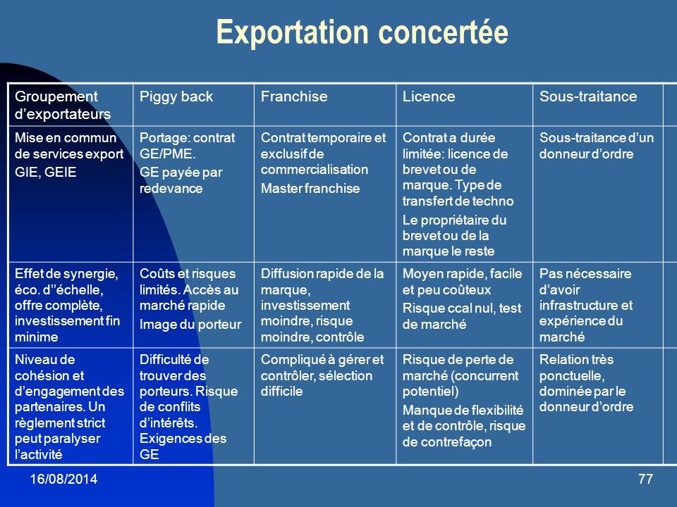 16/08/201477 Exportation concertée Groupement d'exportateurs Piggy backFranchiseLicenceSous-traitance Mise en commun de services export GIE, GEIE Port