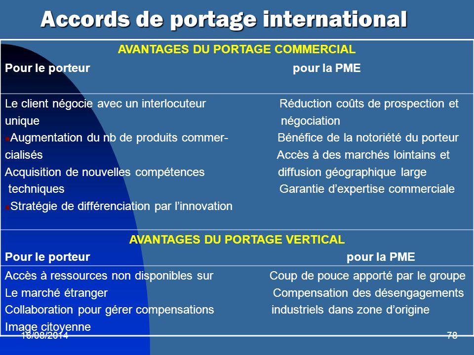 16/08/201478 Accords de portage international AVANTAGES DU PORTAGE COMMERCIAL Pour le porteur pour la PME Le client négocie avec un interlocuteur Rédu