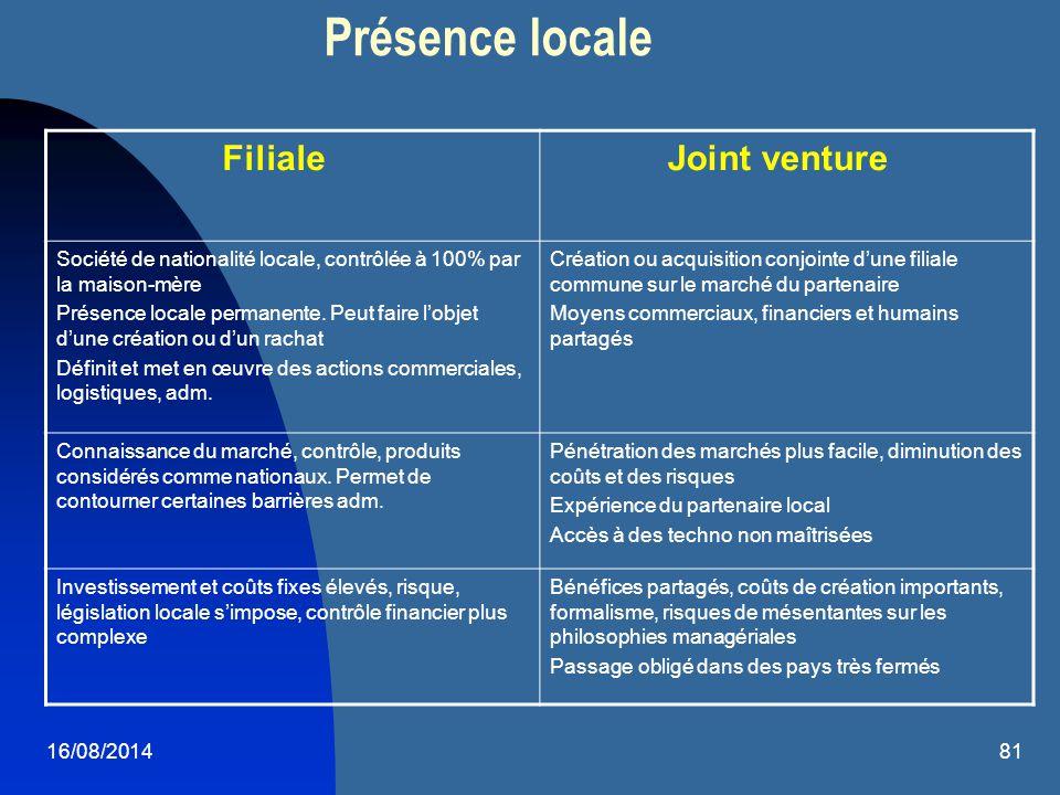 16/08/201481 Présence locale Filiale Joint venture Société de nationalité locale, contrôlée à 100% par la maison-mère Présence locale permanente. Peut