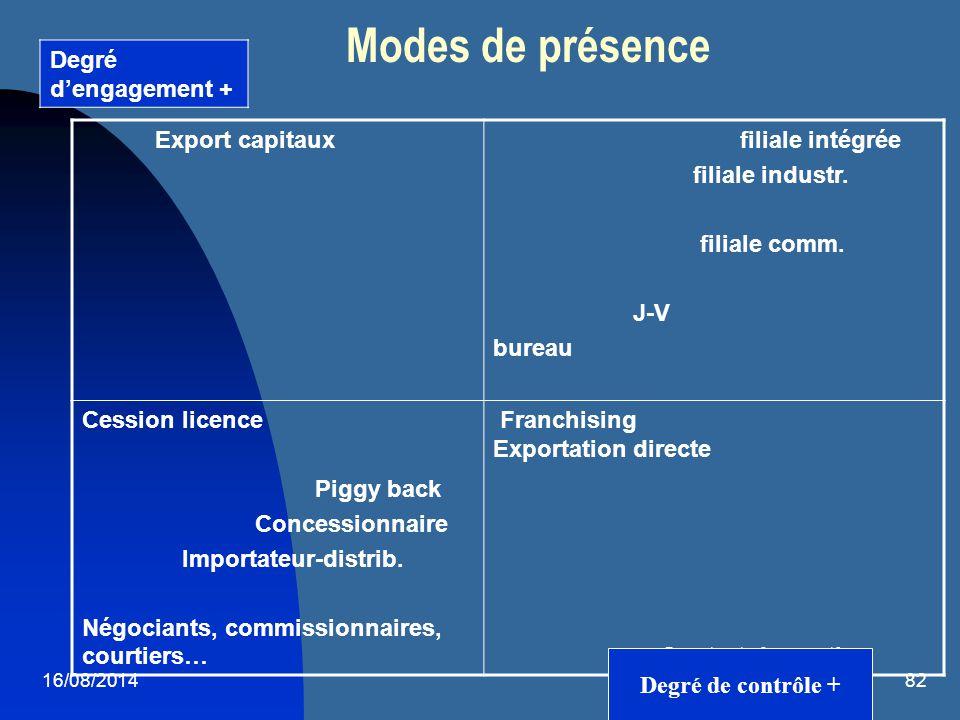 16/08/201482 Modes de présence Export capitaux filiale intégrée filiale industr. filiale comm. J-V bureau Cession licence Piggy back Concessionnaire I