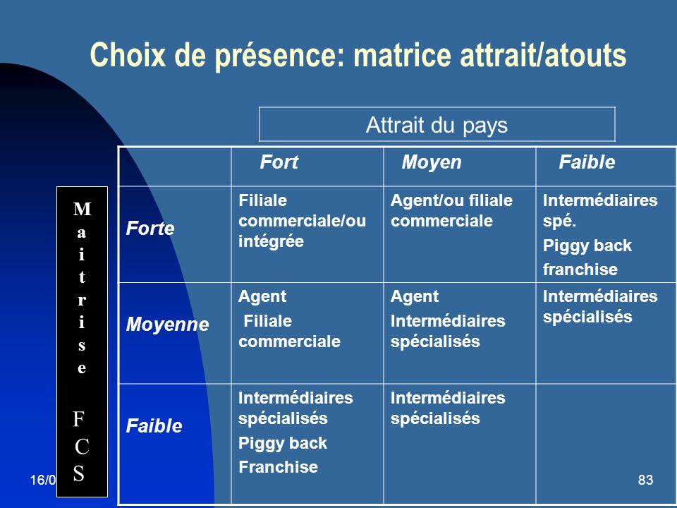 16/08/201483 Choix de présence: matrice attrait/atouts Fort Moyen Faible Forte Filiale commerciale/ou intégrée Agent/ou filiale commerciale Intermédia