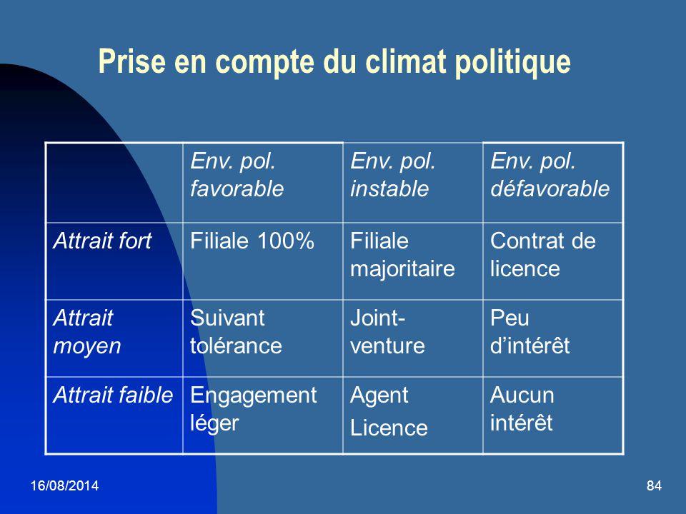 16/08/201484 Prise en compte du climat politique Env. pol. favorable Env. pol. instable Env. pol. défavorable Attrait fortFiliale 100%Filiale majorita
