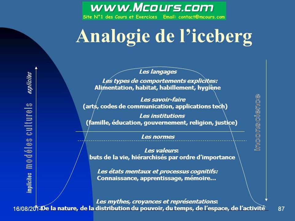 16/08/201487 Analogie de l'iceberg Les langages Les types de comportements explicites: Alimentation, habitat, habillement, hygiène Les savoir-faire (a