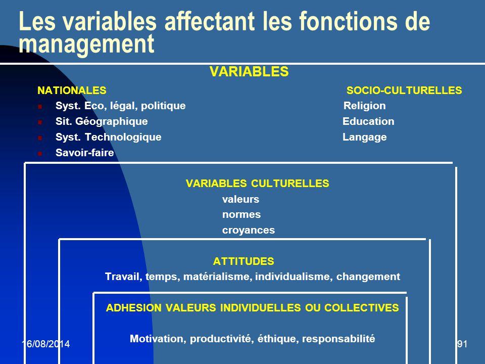 16/08/201491 Les variables affectant les fonctions de management VARIABLES NATIONALES SOCIO-CULTURELLES Syst. Eco, légal, politique Religion Sit. Géog