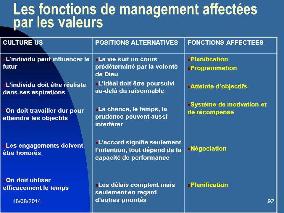 16/08/201492 Les fonctions de management affectées par les valeurs CULTURE USPOSITIONS ALTERNATIVESFONCTIONS AFFECTEES L'individu peut influencer le f