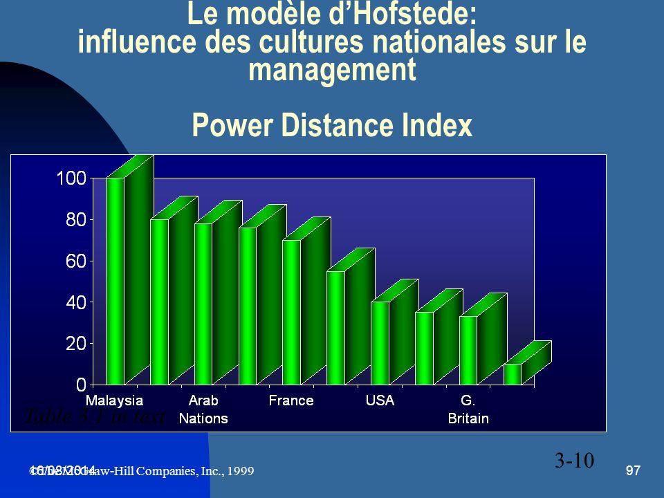 16/08/201497 Le modèle d'Hofstede: influence des cultures nationales sur le management Power Distance Index 3-10 ©The McGraw-Hill Companies, Inc., 199