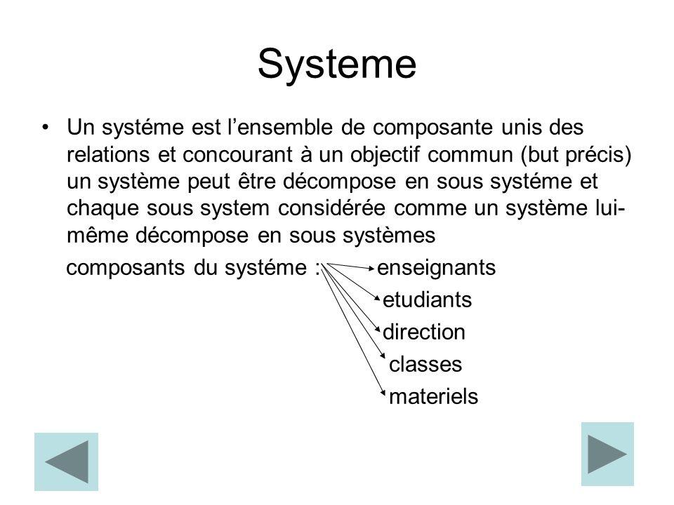 Systeme Un systéme est l'ensemble de composante unis des relations et concourant à un objectif commun (but précis) un système peut être décompose en sous systéme et chaque sous system considérée comme un système lui- même décompose en sous systèmes composants du systéme : enseignants etudiants direction classes materiels
