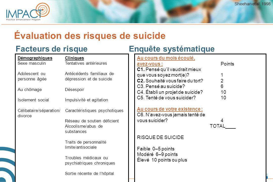 Évaluation des risques de suicide Au cours du mois écoulé, avez-vous :Points C1. Pensé qu'il vaudrait mieux que vous soyez mort(e)?1 C2. Souhaité vous