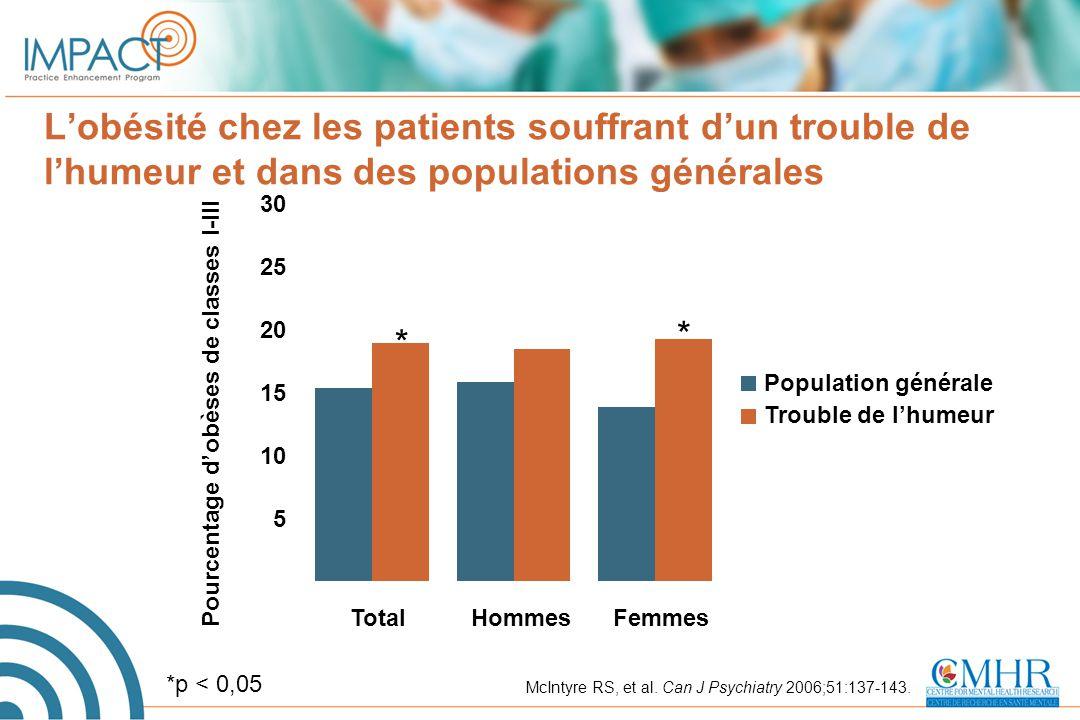 L'obésité chez les patients souffrant d'un trouble de l'humeur et dans des populations générales McIntyre RS, et al. Can J Psychiatry 2006;51:137-143.