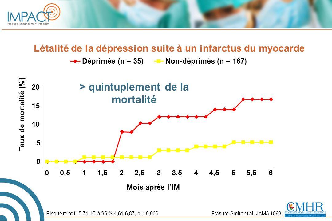 Létalité de la dépression suite à un infarctus du myocarde 0 5 10 15 20 00,511,522,533,544,555,56 Mois après l'IM Taux de mortalité (%) Déprimés (n =