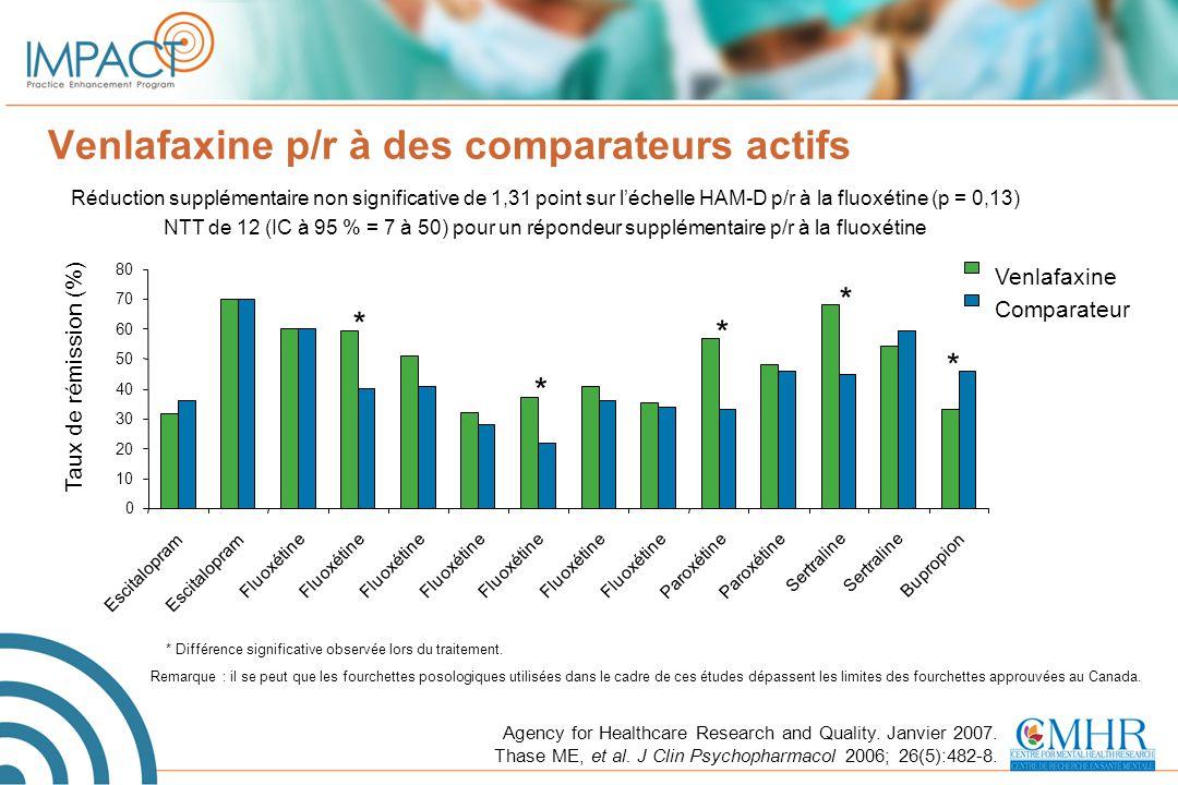 Venlafaxine p/r à des comparateurs actifs Réduction supplémentaire non significative de 1,31 point sur l'échelle HAM-D p/r à la fluoxétine (p = 0,13)