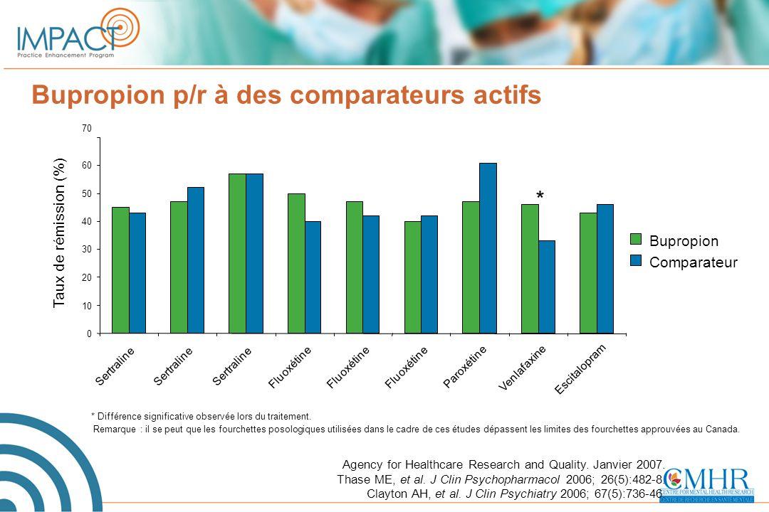 Bupropion p/r à des comparateurs actifs * Différence significative observée lors du traitement. Remarque : il se peut que les fourchettes posologiques