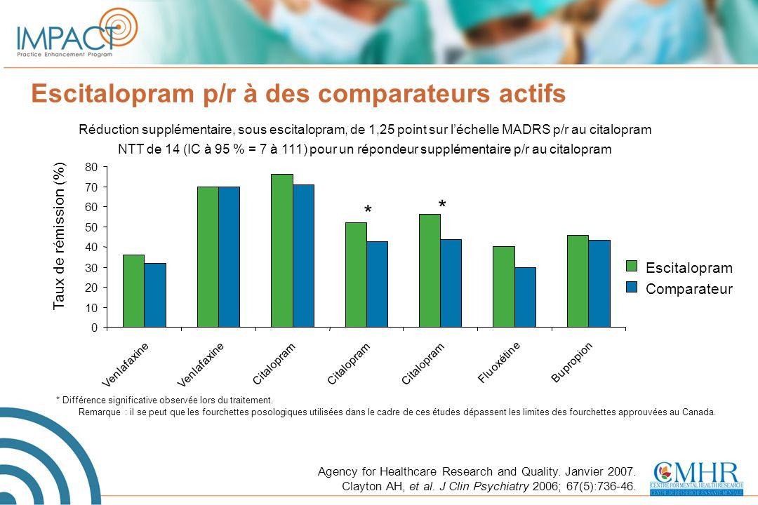 Escitalopram p/r à des comparateurs actifs Agency for Healthcare Research and Quality. Janvier 2007. Clayton AH, et al. J Clin Psychiatry 2006; 67(5):