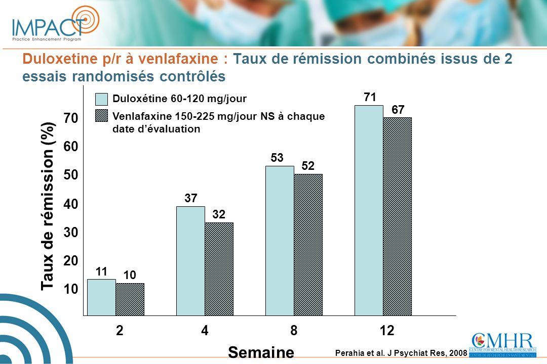 Duloxetine p/r à venlafaxine : Taux de rémission combinés issus de 2 essais randomisés contrôlés Perahia et al. J Psychiat Res, 2008 Taux de rémission